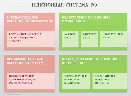 Пенсионная система РФ