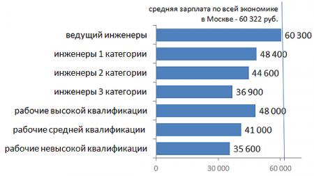 Средняя зарплата инженеров в Москве