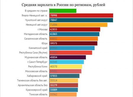 Средняя зарплата в регионах России