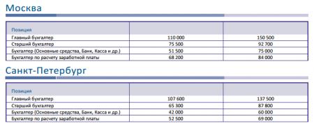 Средняя зарплата бухгалтера в Москве и Санкт-Петербурге