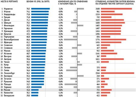 График цен на бензин в странах Европы