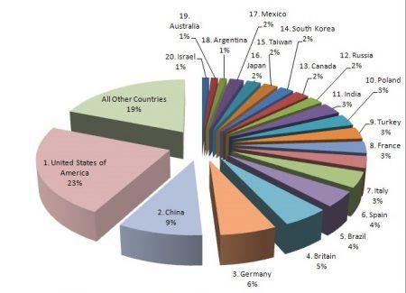 Процентное соотношение преступлений в мире