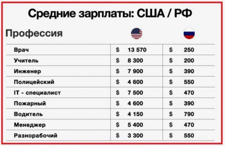 зарплаты в США и России