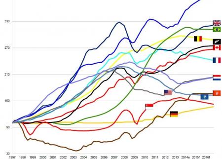 Цены на недвижимость в разных странах мира за последние 20 лет