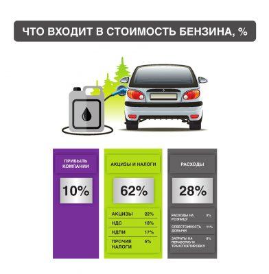 Формирование цен на бензин