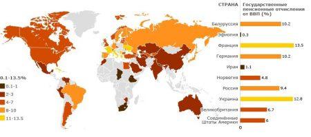 Государственные пенсионные отчисления от ВВП