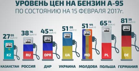 Стоимость бензина А-95 в разных странах Европы