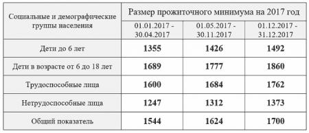 Выплаты детского пособия в России
