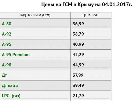Цены на бензин в Крыму