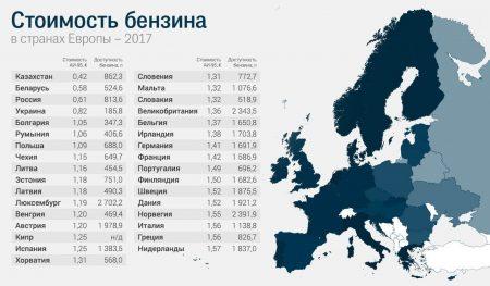 Цены на бензин в Европе 2017 год
