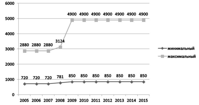 выело По какому графику происходит выплата пособия по безработице поверхности