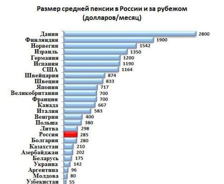 Рейтинг пенсий в мире
