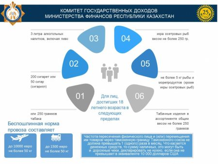 Таможенные правила России 2017 для физических лиц