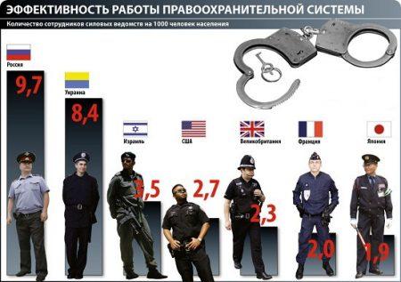 Эффективность работы правоохранительных органов в странах мира
