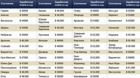 Рейтинг средних зарплат в США