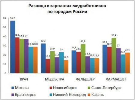 зарплата медработников по городам России