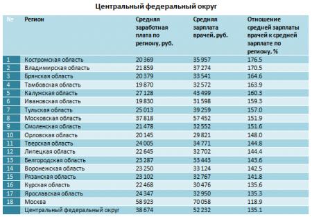 средняя зарплата по областям России