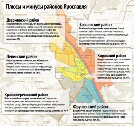 плюсы и минусы районов Ярославля