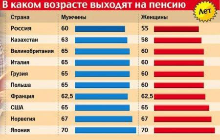 Выход на пенсию в других странах