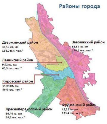 районы Ярославля