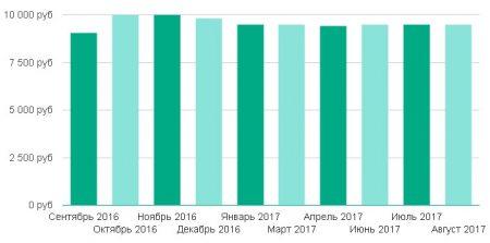 Зарплата дворника в г .Нижний Новгород не превышает 10000 рублей