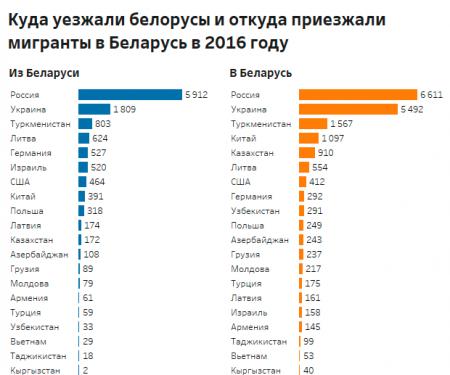 Статистика въезда мигрантов в Беларусь и выезжающих за пределы страны