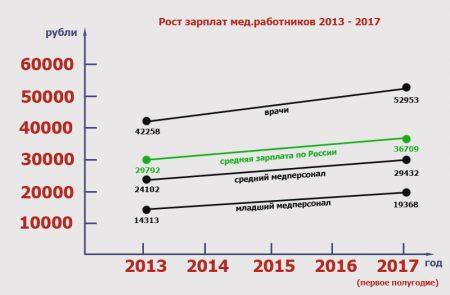 зарплата медиков 2013-2017 г.