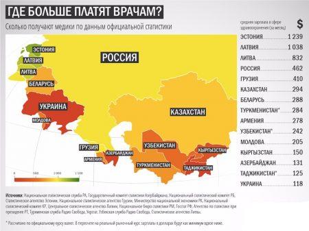 зарплата медиков в разных странах