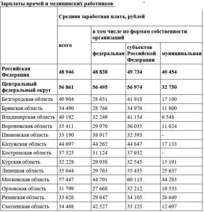 зарплата врачей и медицинских работников по областям России