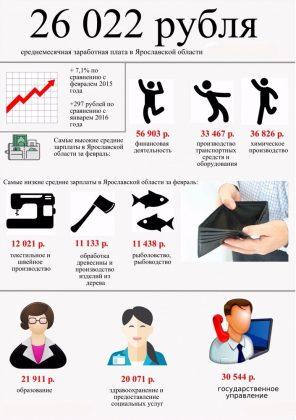 зарплата в Ярославской области по отраслям