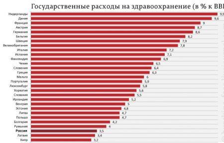 Сравнение расходов на здравоохранение по странам