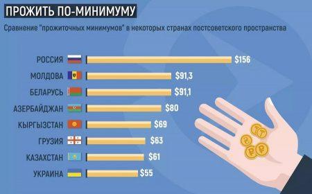 Сравнение прожиточных минимум со странами постсоветского пространства