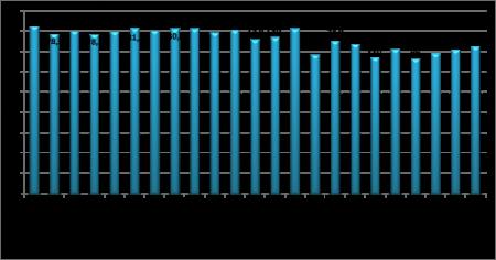Средний размер пенсии в разных странах мира, $/мес.