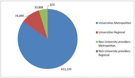 Статистика студентов, обучающихся по очной форме
