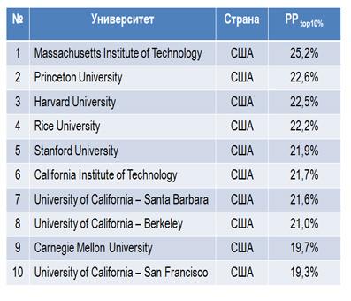 10 лучших университетов в США