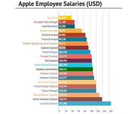 Заработная плата сотрудников компании Apple