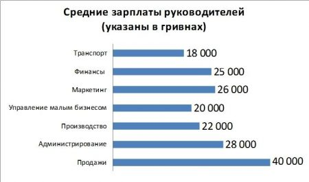 Зарплата руководителей в Киеве