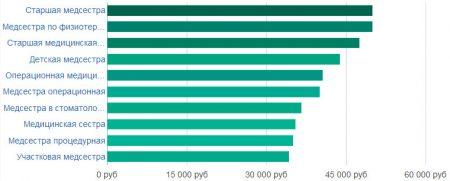 Средняя зарплата медсестры в Москве