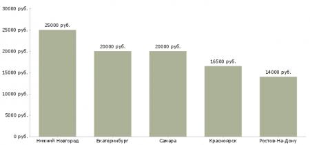 Зарплата медсестры в стоматологии в разных городах России