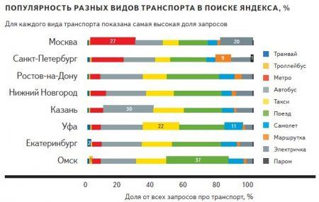 Популярность разных видов транспорта в разных городах России