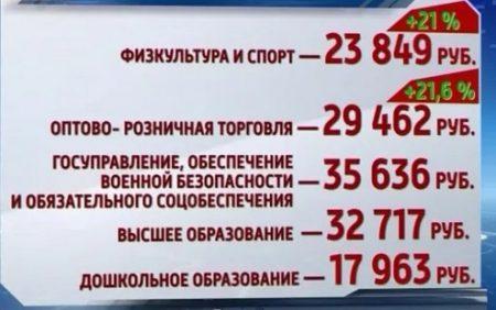 Рост заработной платы в бюджетных учреждениях Новосибирской области