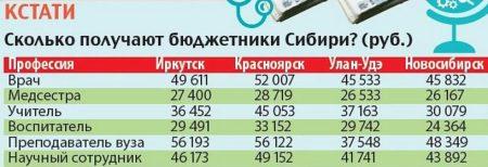 Заработная плата в Новосибирске в разных сферах деятельности