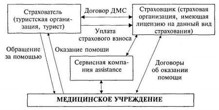 Схема действия туристической страховки