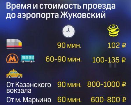 """время и стоимость проезда до аэропорта """"Жуковский"""""""