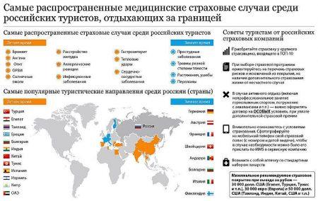 Самые распространенные медицинские страховые случаи среди российских туристов, отдыхающих за границей