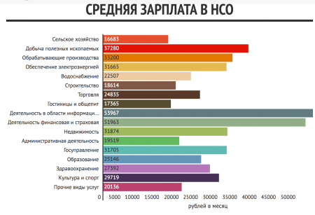 Средняя зарплата в Новосибирской области