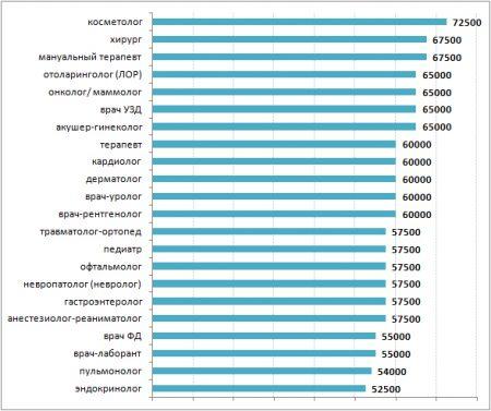 Зарплата врачей в Москве