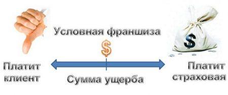 Принцип действия франшизы