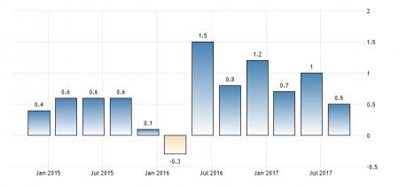 Темпы роста ВВП Гонконга