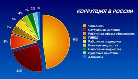 Показатели коррупции в России